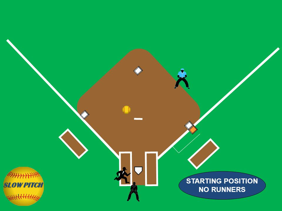 STARTING POSITION NO RUNNERS SLOW PITCH