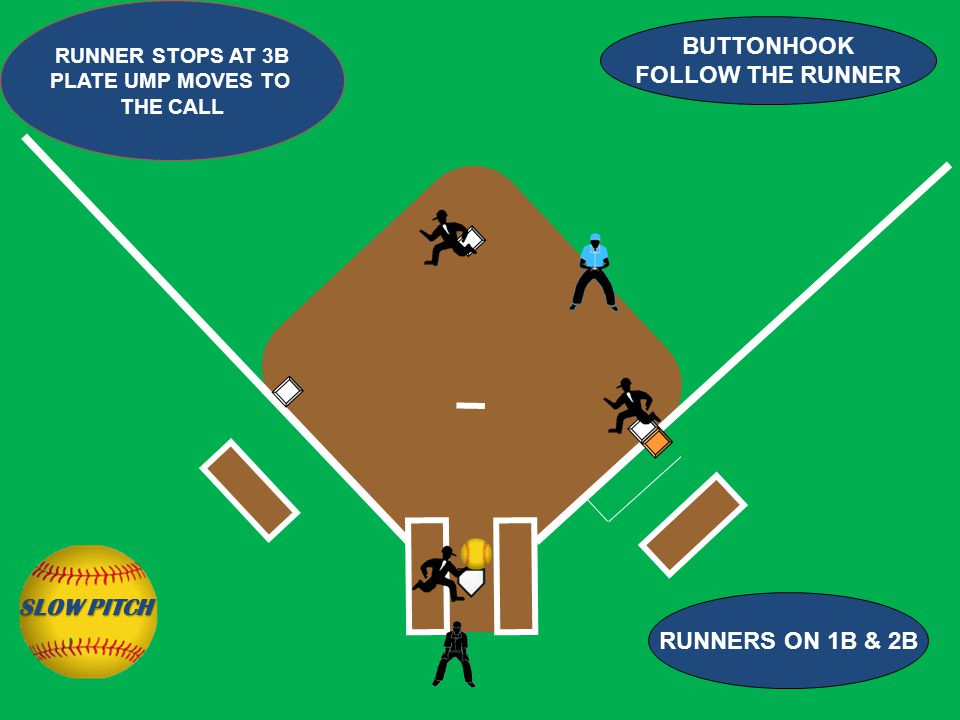BUTTONHOOK FOLLOW THE RUNNER RUNNERS ON 1B & 2B RUNNER STOPS AT 3B PLATE UMP MOVES TO THE CALL SLOW PITCH