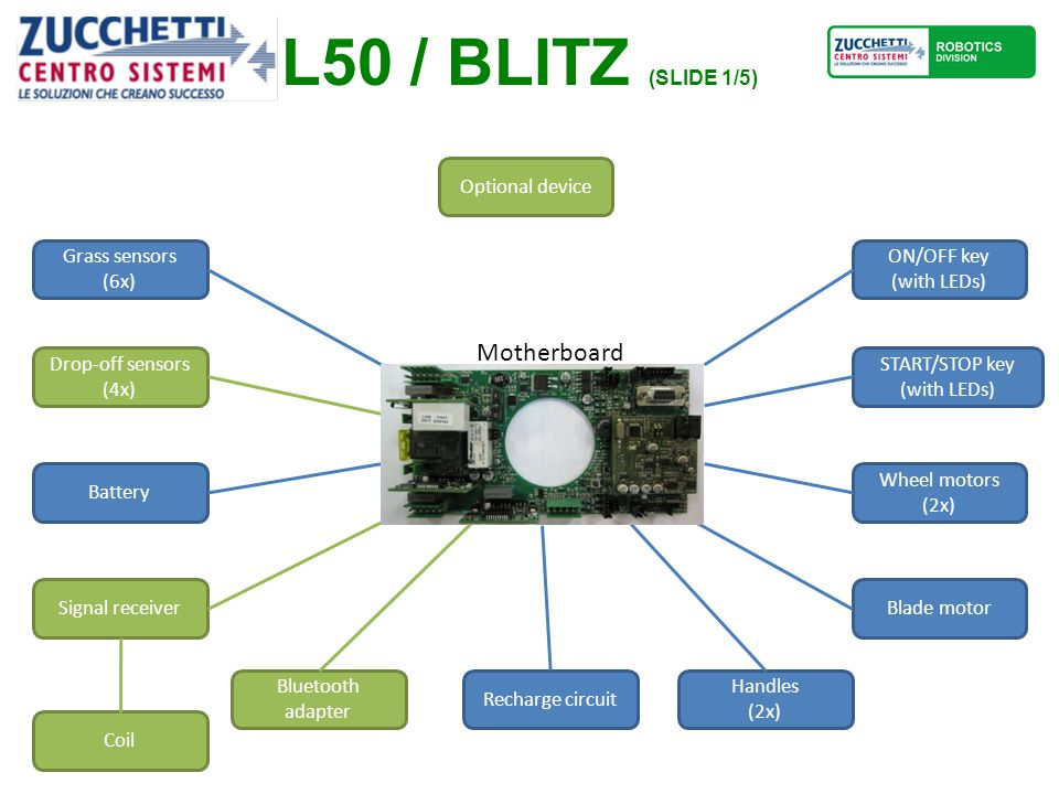 L50 / BLITZ (SLIDE 1/5) Motherboard Grass sensors (6x) Drop-off sensors (4x) Battery Signal receiver ON/OFF key (with LEDs) START/STOP key (with LEDs) Wheel motors (2x) Blade motor Recharge circuit Bluetooth adapter Handles (2x) Optional device Coil