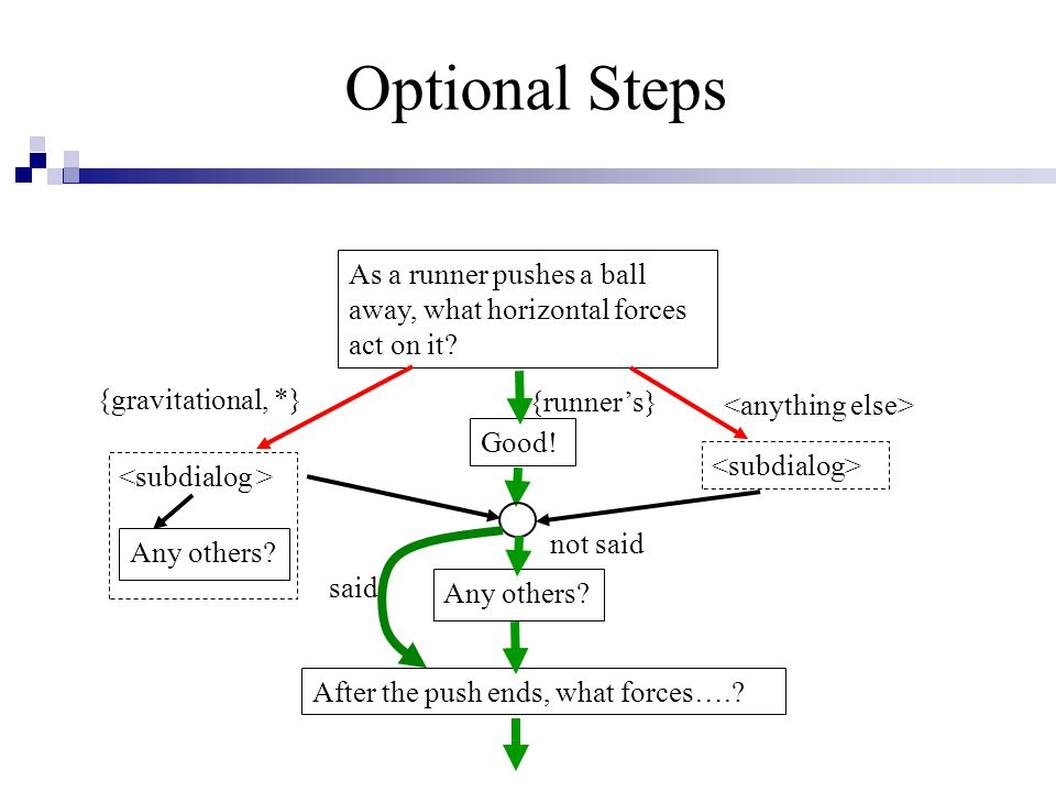 Optional Steps As a runner pushes a ball away, what horizontal forces act on it.