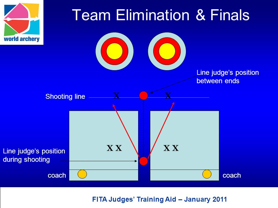 FITA Judges' Training Aid – January 2011 Position at targets during finals using two blinds Judge Scorer Archer's agent Runner