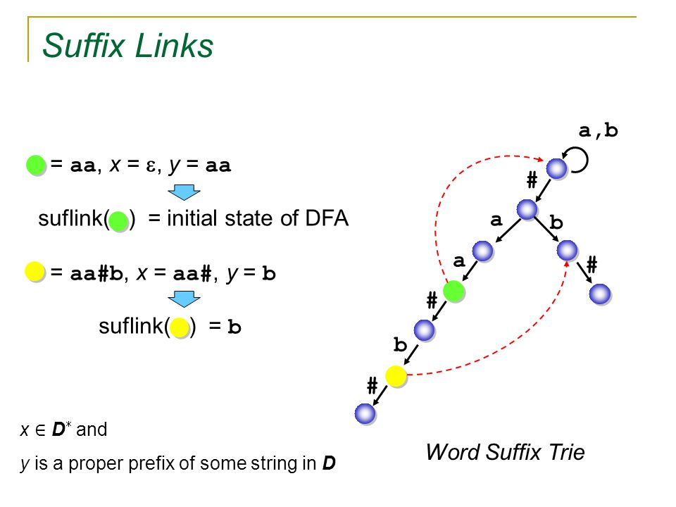 Suffix Links a,b a a # b b # # = aa, x = , y = aa suflink( ) = initial state of DFA = aa#b, x = aa#, y = b  suflink( ) = b Word Suffix Trie # x ∈ D  and y is a proper prefix of some string in D