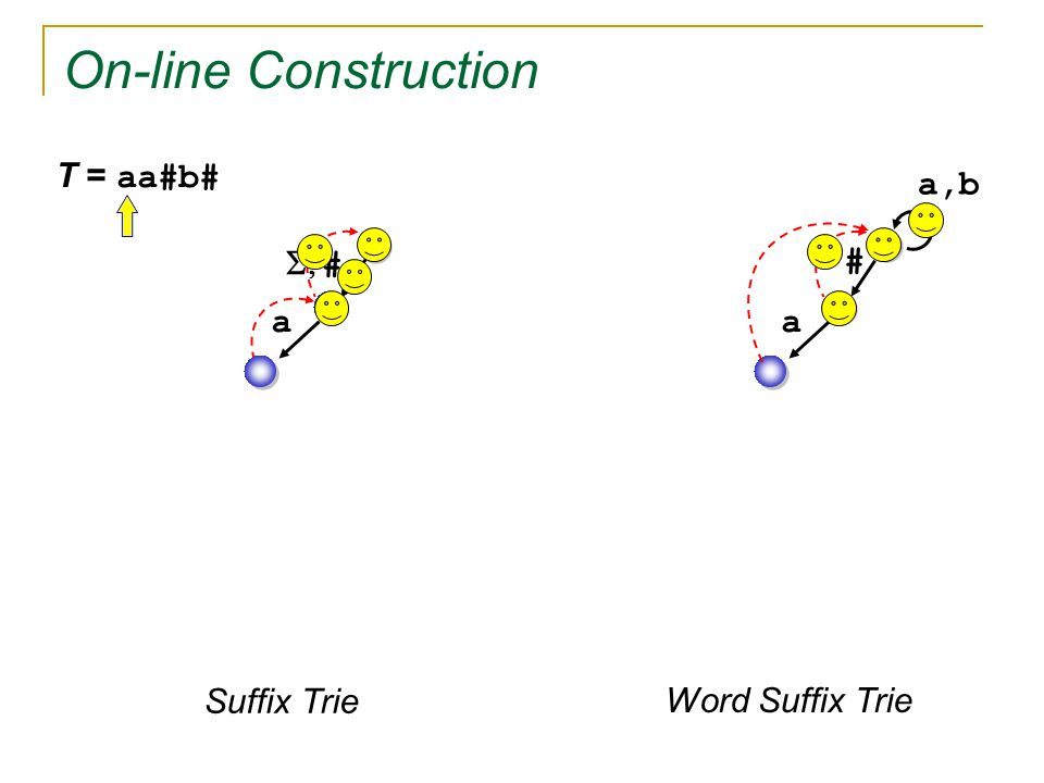 On-line Construction   # a T = aa#b# a,b a Suffix Trie Word Suffix Trie #