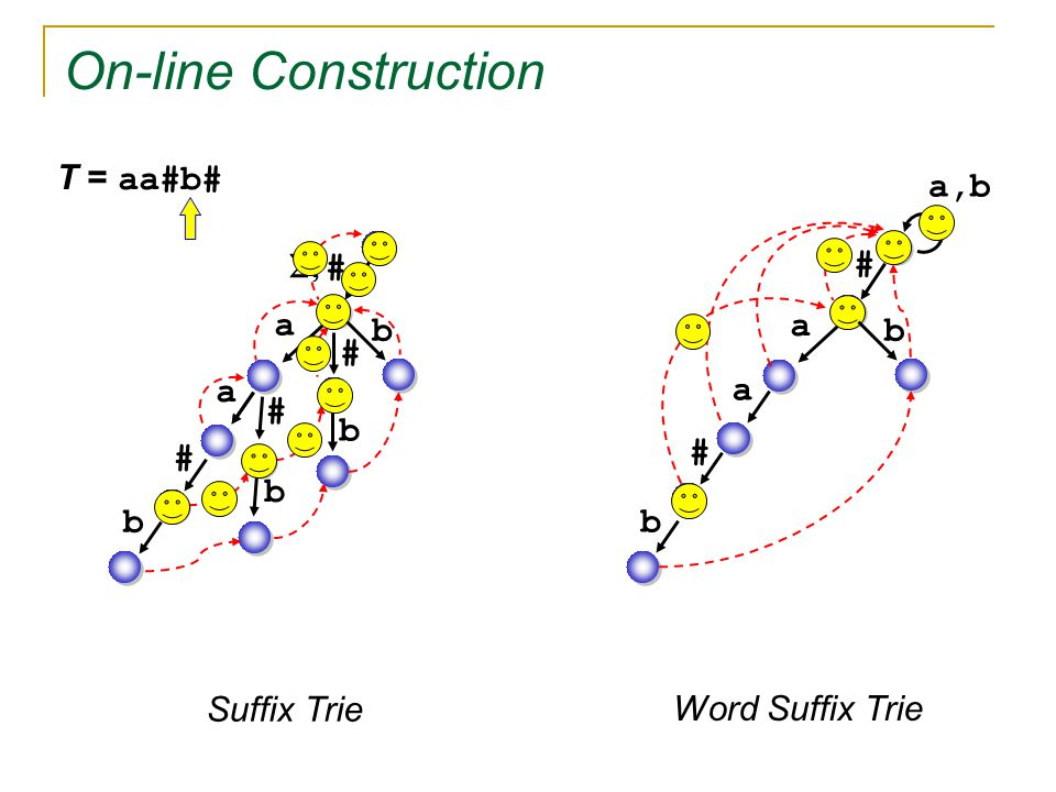   # # On-line Construction a a # # # T = aa#b# b b b b a,b a a # b b Suffix Trie Word Suffix Trie