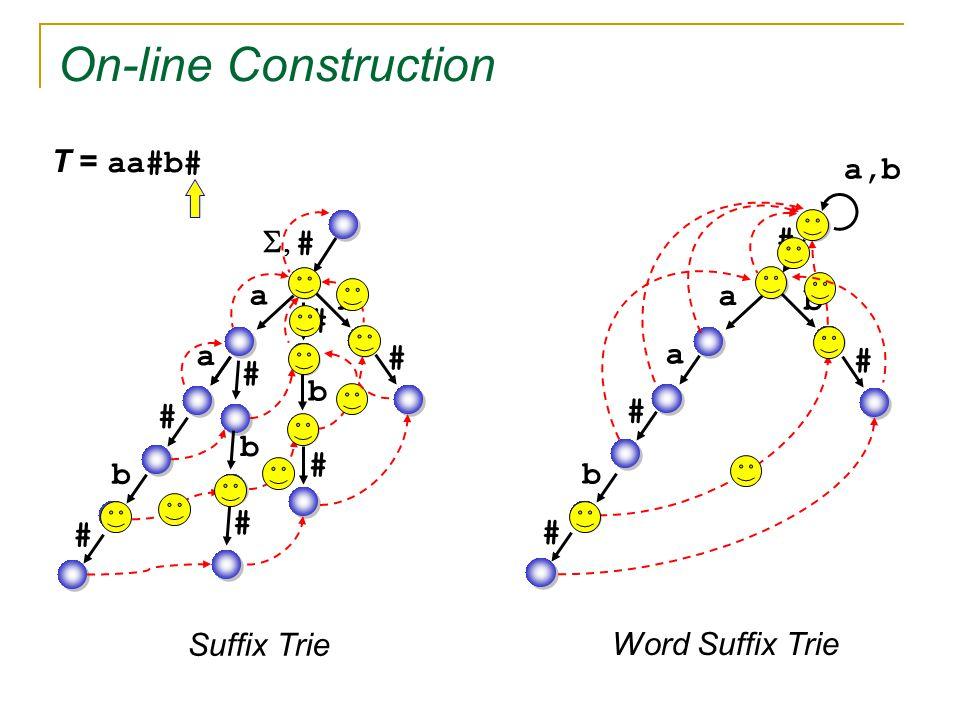   # # On-line Construction a a # # # T = aa#b# b b b b # # # # a,b a a # b b # # Suffix Trie Word Suffix Trie