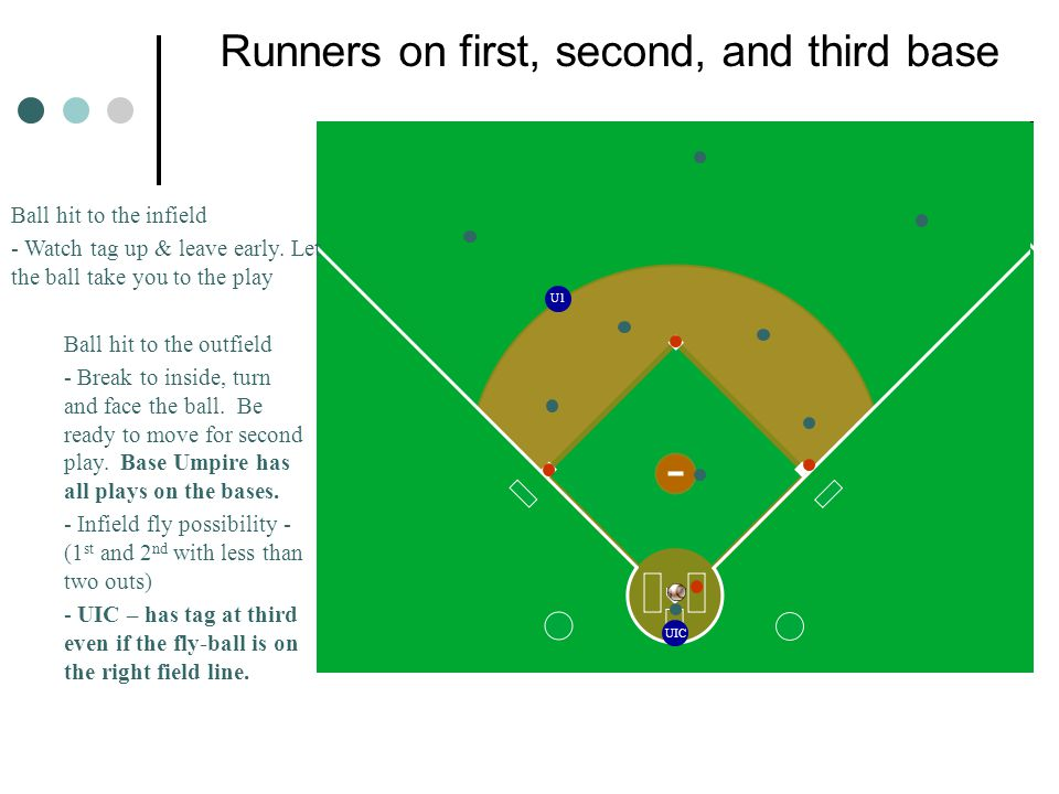 UIC U1 Runners on first, second, and third base Ball hit to the infield - Watch tag up & leave early.