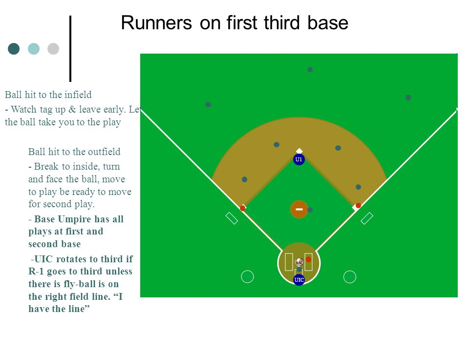 UIC U1 Runners on first third base Ball hit to the infield - Watch tag up & leave early.