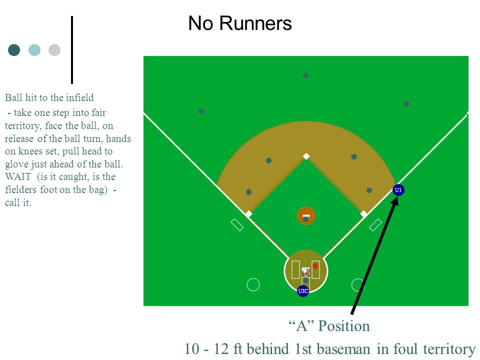 UIC U1 No Runners A Position 10 - 12 ft behind 1st baseman in foul territory Ball hit to the infield - take one step into fair territory, face the ball, on release of the ball turn, hands on knees set, pull head to glove just ahead of the ball.
