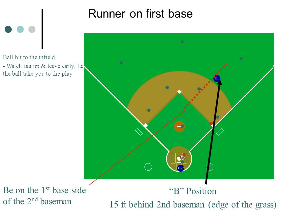 UIC U1 Runner on first base B Position 15 ft behind 2nd baseman (edge of the grass) Ball hit to the infield - Watch tag up & leave early.