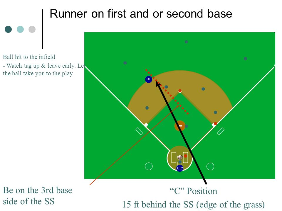 UIC U1 Runner on first and or second base C Position 15 ft behind the SS (edge of the grass) Ball hit to the infield - Watch tag up & leave early.