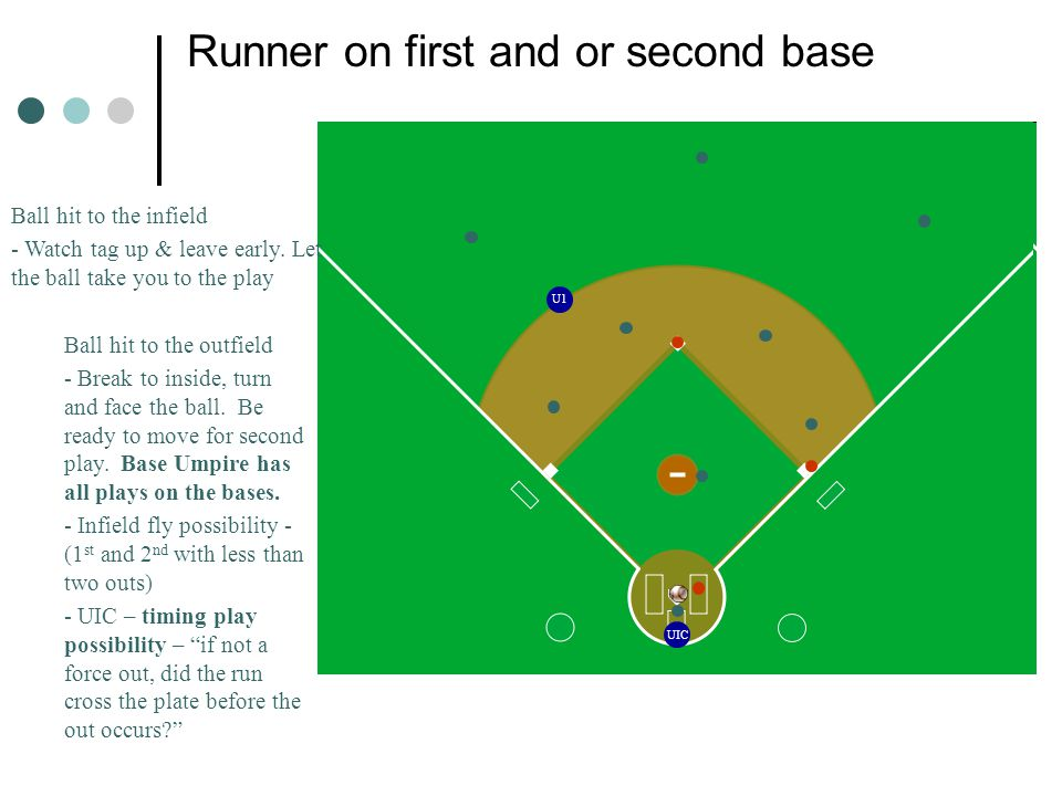 UIC U1 Runner on first and or second base Ball hit to the infield - Watch tag up & leave early.