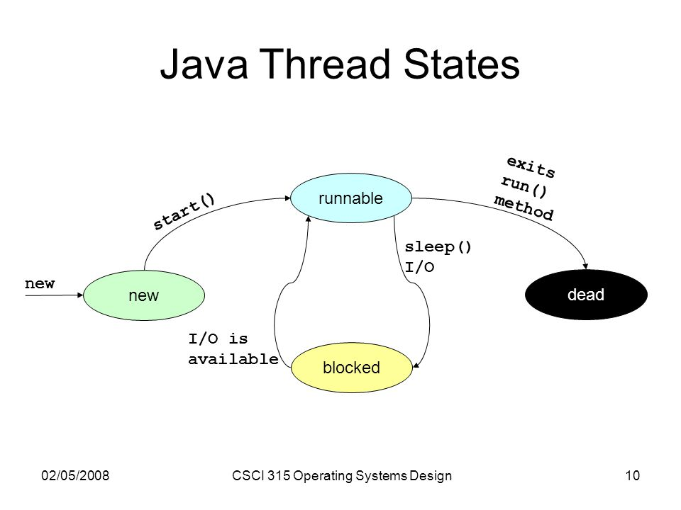 02/05/2008CSCI 315 Operating Systems Design10 Java Thread States new runnable blocked dead new start() exits run() method sleep() I/O I/O is available