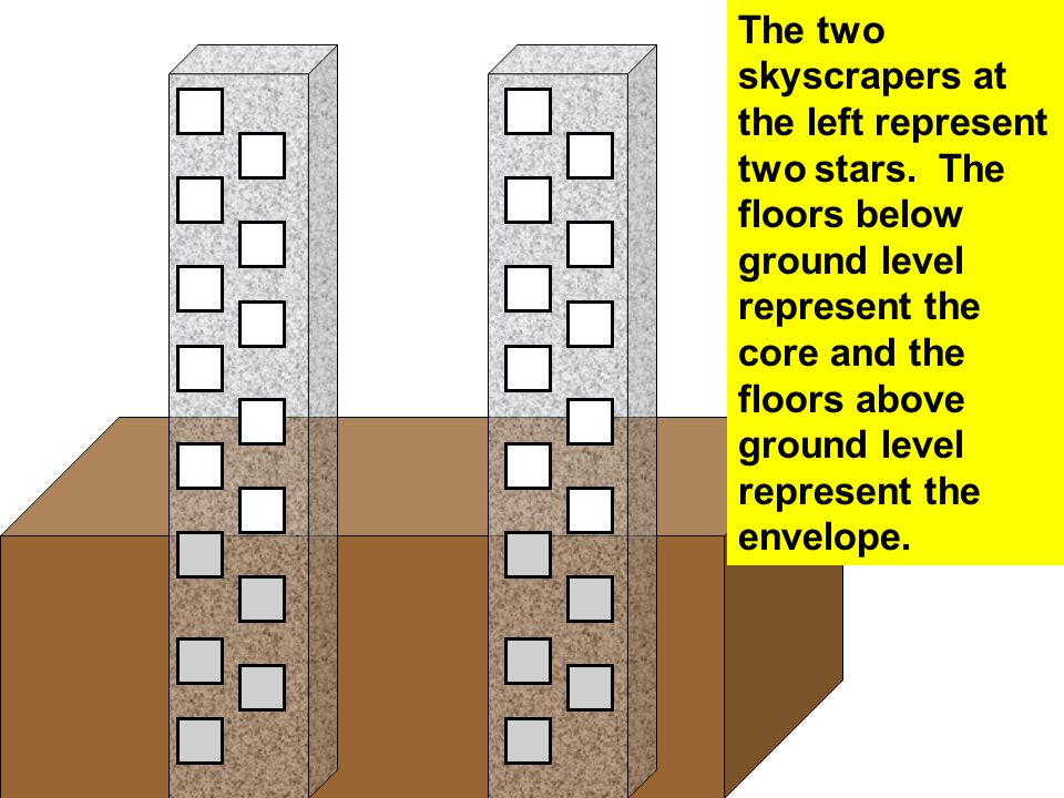 The two skyscrapers at the left represent two stars. The floors below ground level represent the core and the floors above ground level represent the