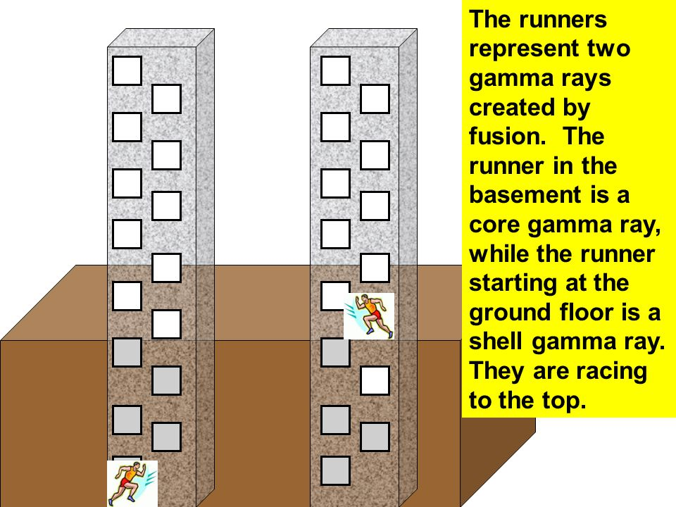 The runners represent two gamma rays created by fusion. The runner in the basement is a core gamma ray, while the runner starting at the ground floor