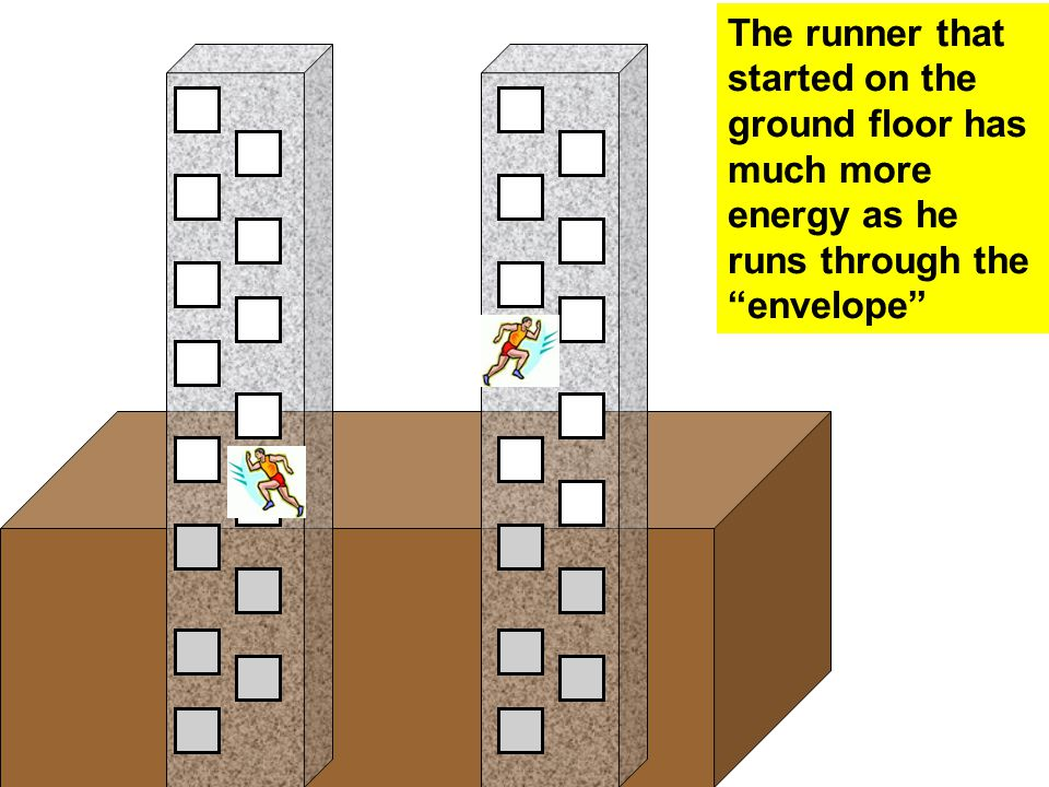 "The runner that started on the ground floor has much more energy as he runs through the ""envelope"""