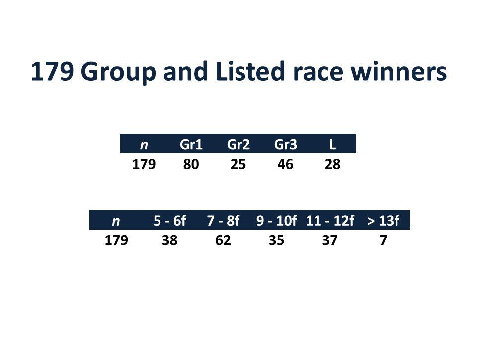 nGr1Gr2Gr3L 17980254628 n5 - 6f7 - 8f9 - 10f11 - 12f> 13f 179386235377 179 Group and Listed race winners