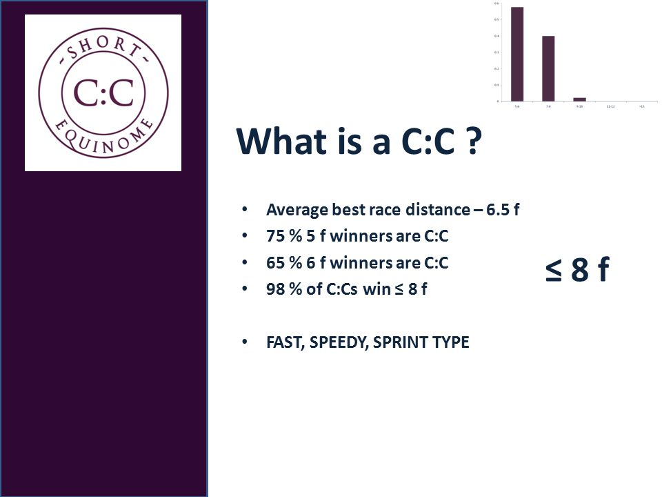 What is a C:C .