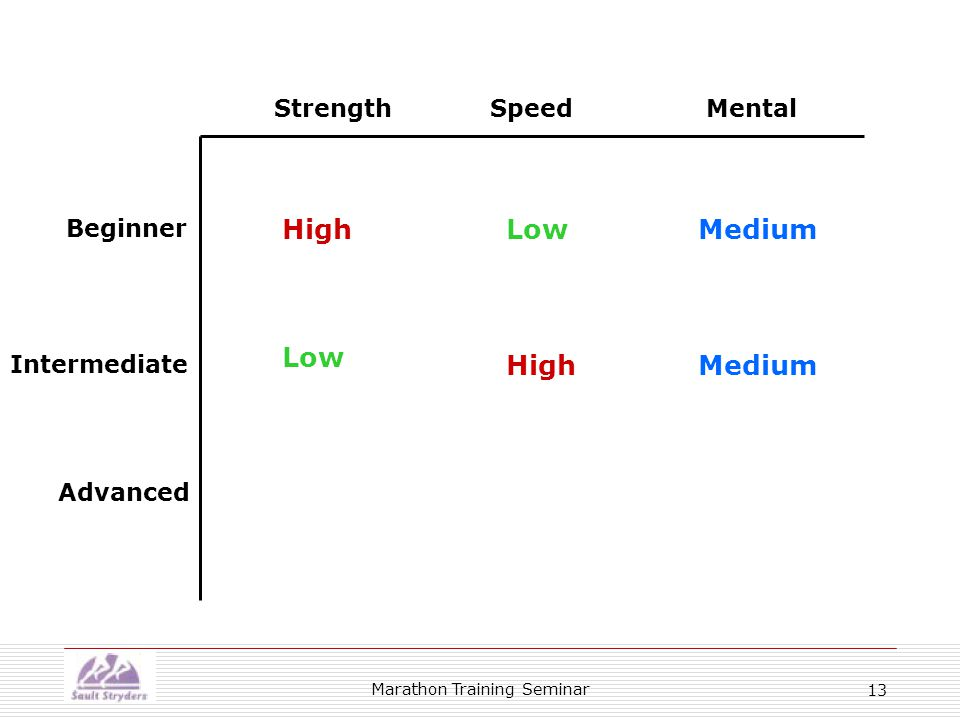 Marathon Training Seminar 13 Beginner Intermediate Advanced StrengthSpeedMental HighLowMedium High Low Medium