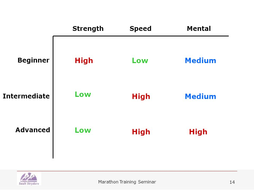 Marathon Training Seminar 14 Beginner Intermediate Advanced StrengthSpeedMental HighLowMedium High Low Medium High Low High