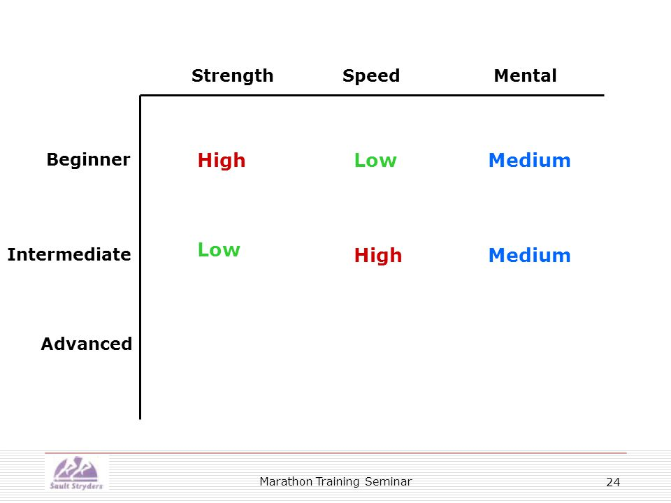 Marathon Training Seminar 24 Beginner Intermediate Advanced StrengthSpeedMental HighLowMedium High Low Medium