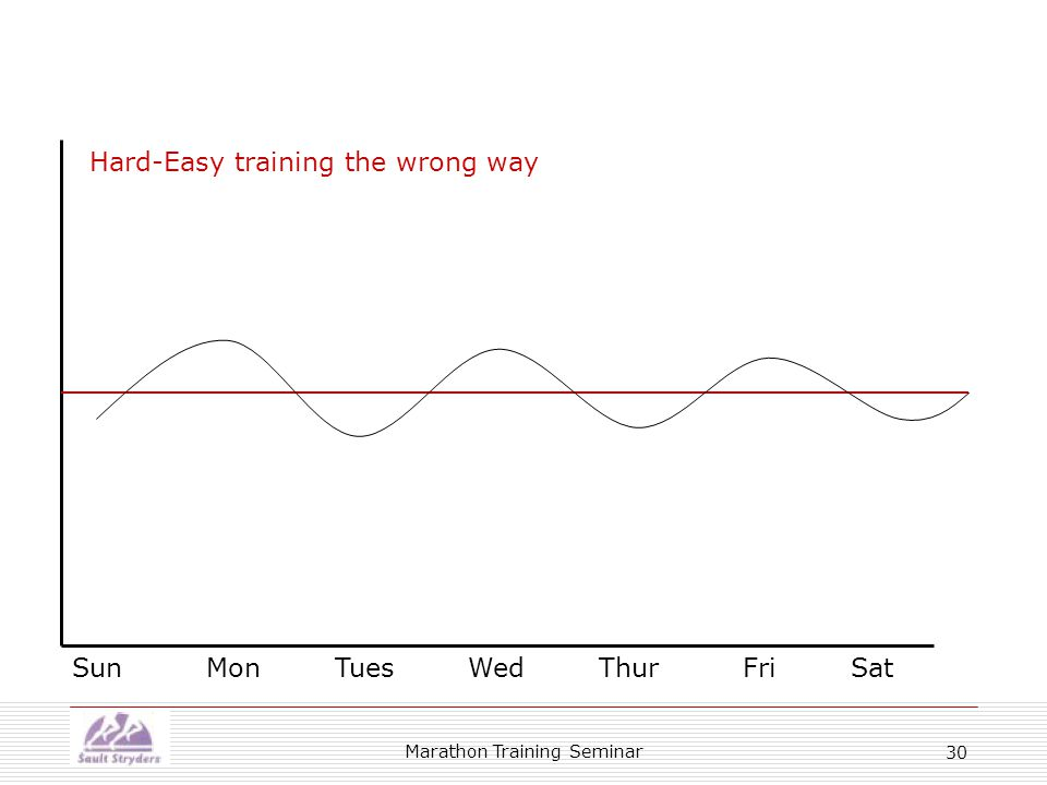 Marathon Training Seminar 30 Sun Mon Tues Wed Thur Fri Sat Hard-Easy training the wrong way