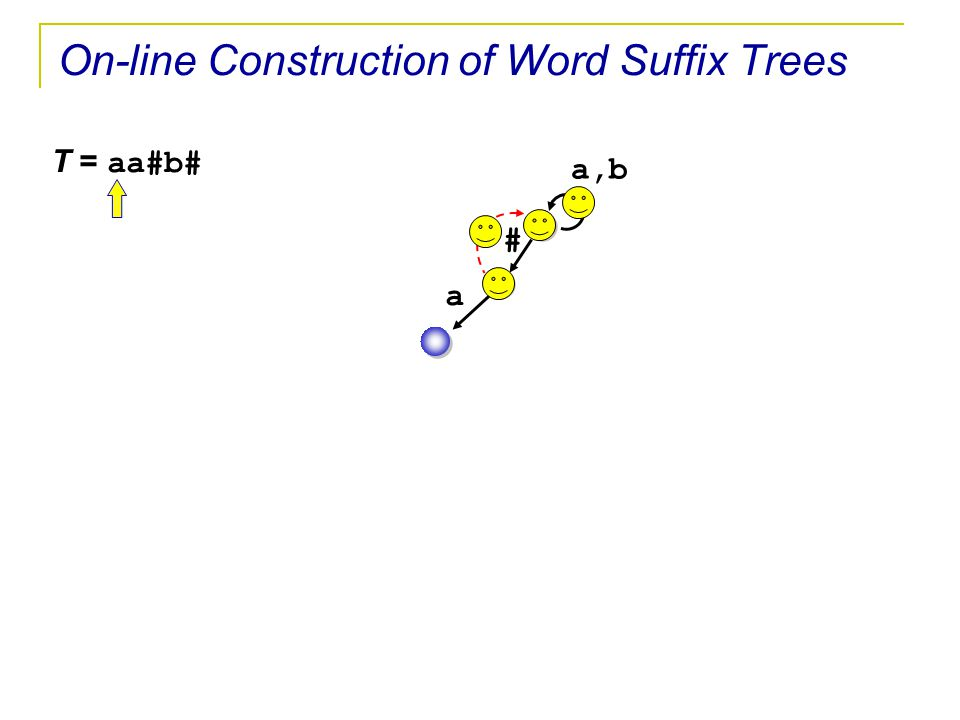 On-line Construction of Word Suffix Trees T = aa#b# a,b a #