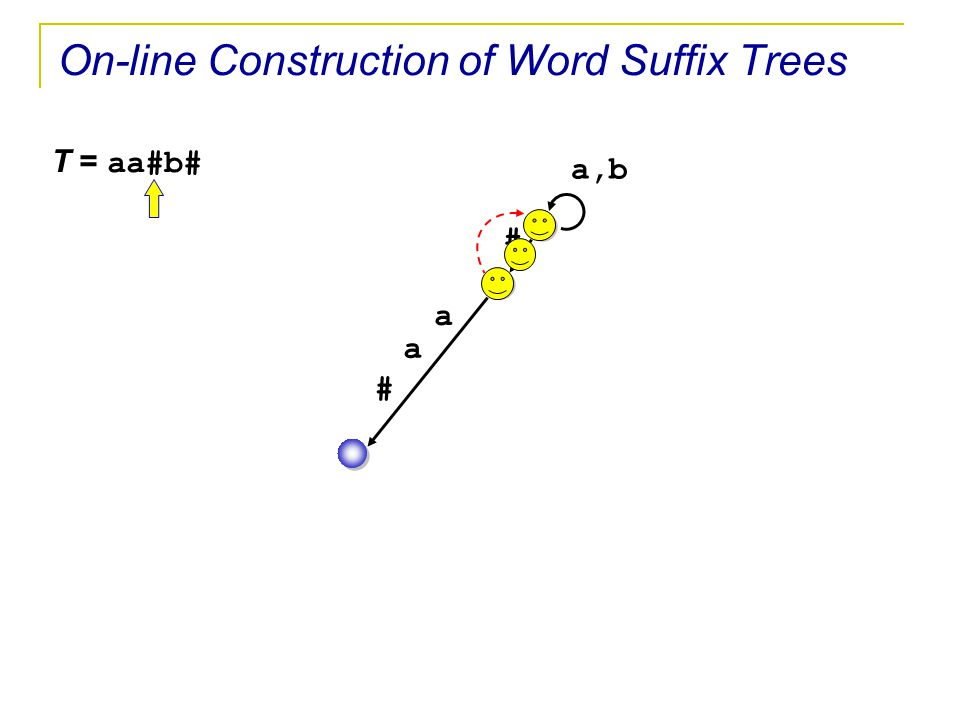 T = aa#b# a,b # a a # On-line Construction of Word Suffix Trees