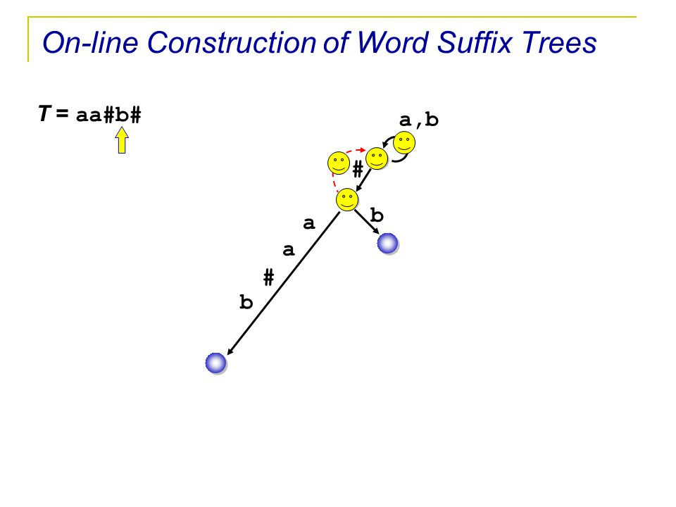 T = aa#b# a,b # a a # b b On-line Construction of Word Suffix Trees