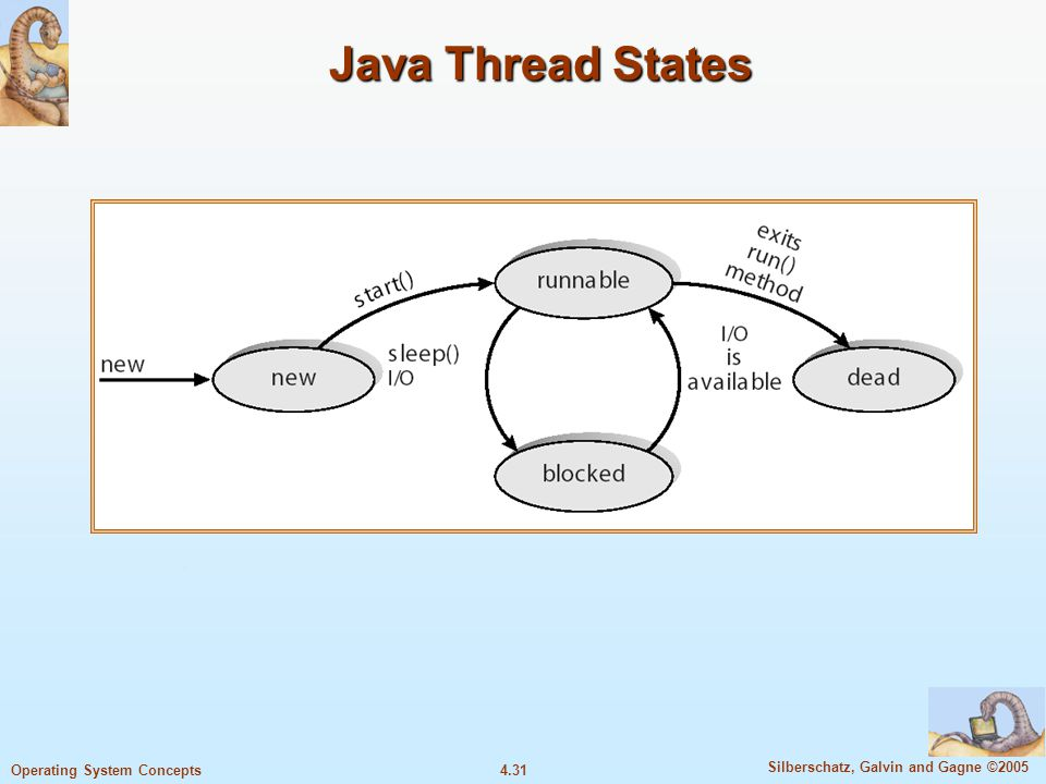 4.31 Silberschatz, Galvin and Gagne ©2005 Operating System Concepts Java Thread States