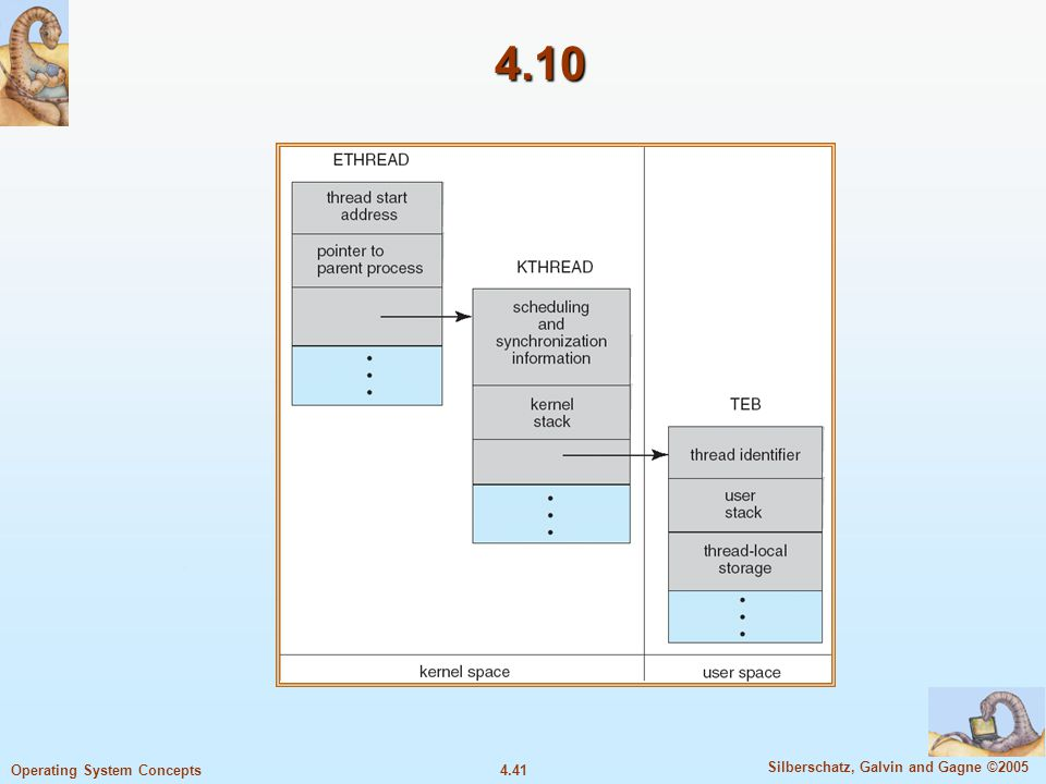 4.41 Silberschatz, Galvin and Gagne ©2005 Operating System Concepts 4.10