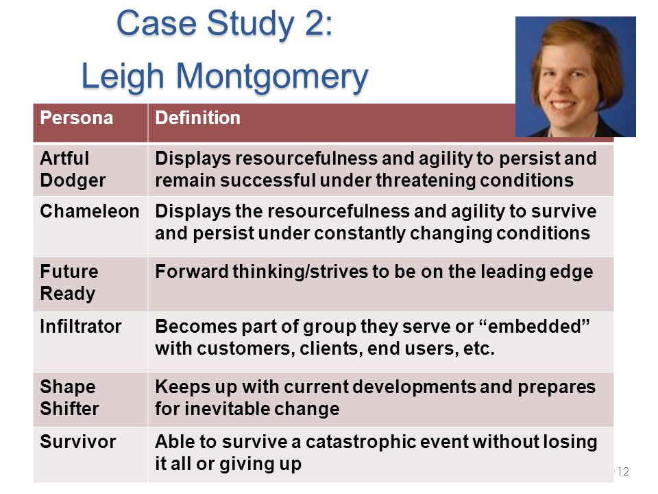 Case Study 2: Leigh Montgomery PersonaDefinition Artful Dodger Displays resourcefulness and agility to persist and remain successful under threatening conditions ChameleonDisplays the resourcefulness and agility to survive and persist under constantly changing conditions Future Ready Forward thinking/strives to be on the leading edge InfiltratorBecomes part of group they serve or embedded with customers, clients, end users, etc.