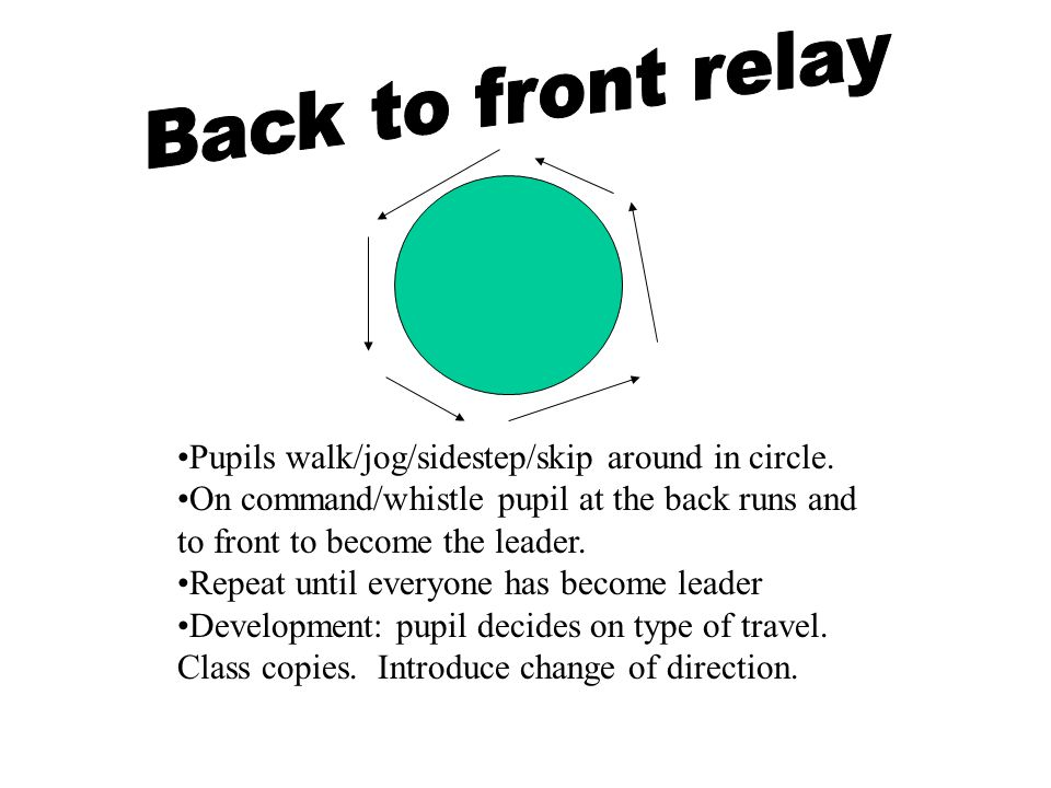 Pupils walk/jog/sidestep/skip around in circle. On command/whistle pupil at the back runs and to front to become the leader. Repeat until everyone has