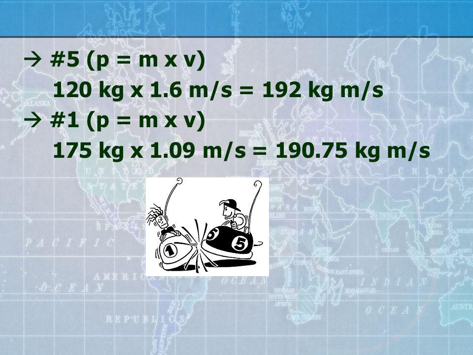  #5 (p = m x v) 120 kg x 1.6 m/s = 192 kg m/s  #1 (p = m x v) 175 kg x 1.09 m/s = 190.75 kg m/s