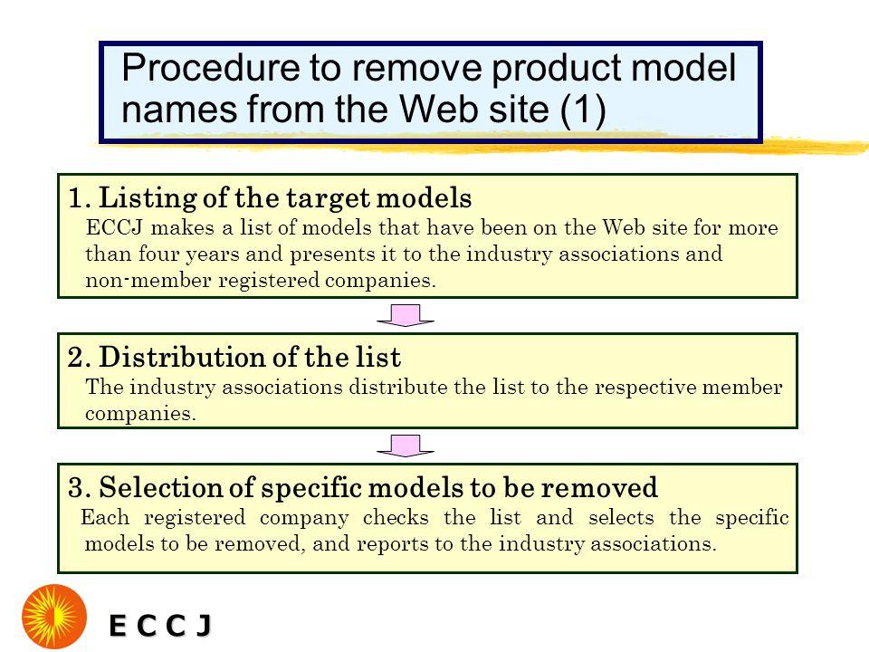 ECCJ ECCJ Procedure to remove product model names from the Web site (1) 1.