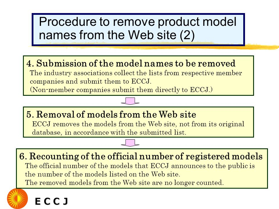 ECCJ ECCJ Procedure to remove product model names from the Web site (2) 4. Submission of the model names to be removed The industry associations colle