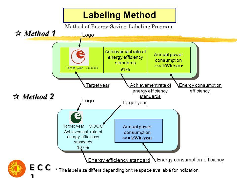 Method of Energy-Saving Labeling Program ☆ Method 1 ☆ Method 2 Logo Achievement rate of energy efficiency standards 91% Annual power consumption ××× k