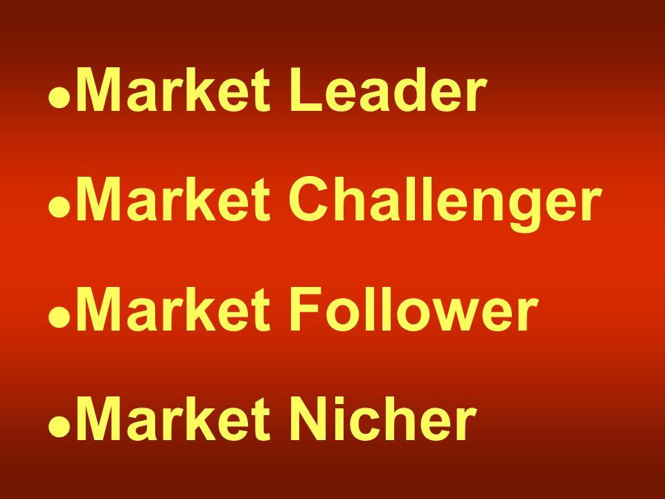 Market Leader Market Challenger Market Follower Market Nicher
