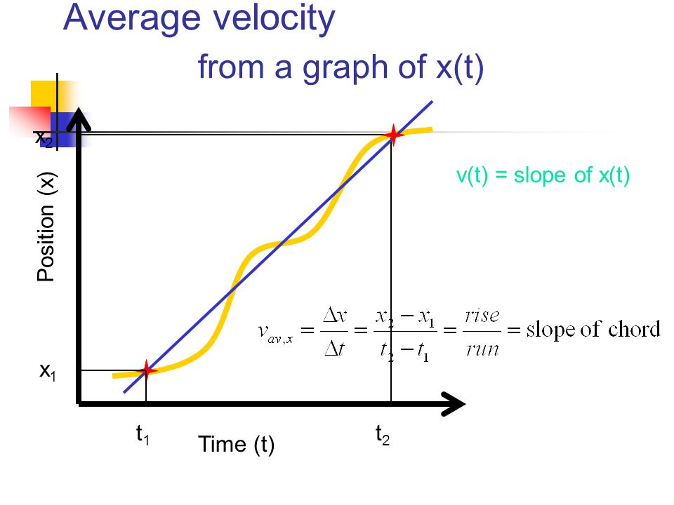 x2x2 t2t2 Average velocity from a graph of x(t) Time (t) Position (x) x1x1 t1t1 v(t) = slope of x(t)
