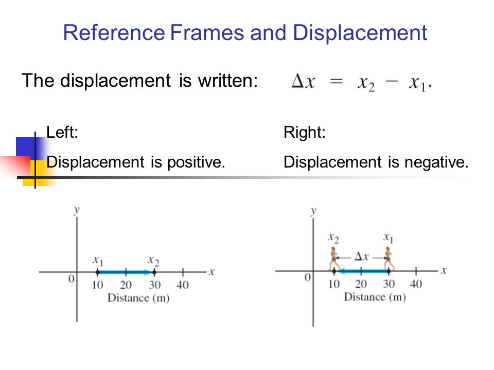 Reference Frames and Displacement The displacement is written: Left: Displacement is positive. Right: Displacement is negative.