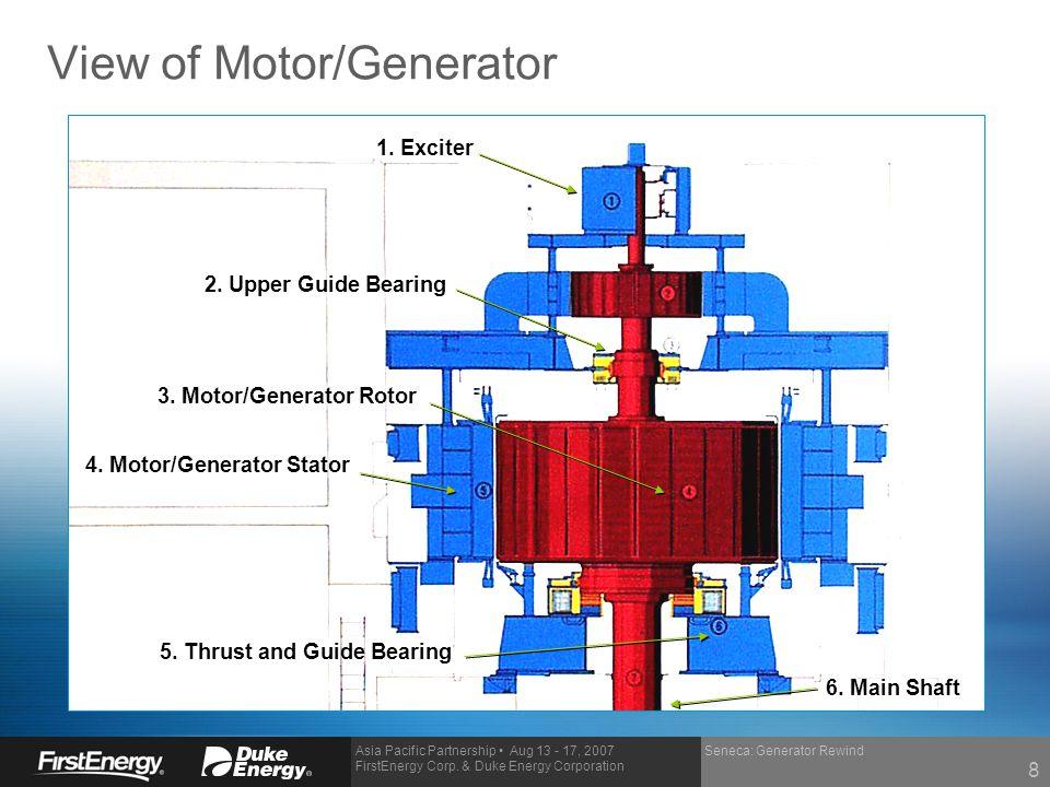 Asia Pacific Partnership Aug 13 - 17, 2007 FirstEnergy Corp. & Duke Energy Corporation Seneca: Generator Rewind View of Motor/Generator 1. Exciter 2.