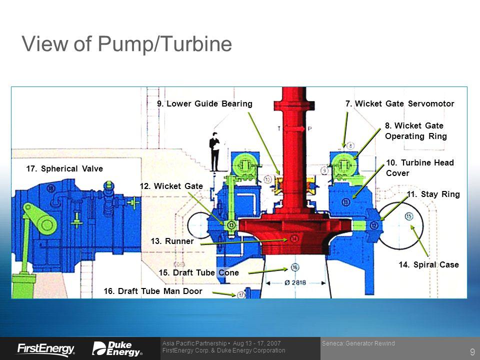Asia Pacific Partnership Aug 13 - 17, 2007 FirstEnergy Corp. & Duke Energy Corporation Seneca: Generator Rewind View of Pump/Turbine 7. Wicket Gate Se