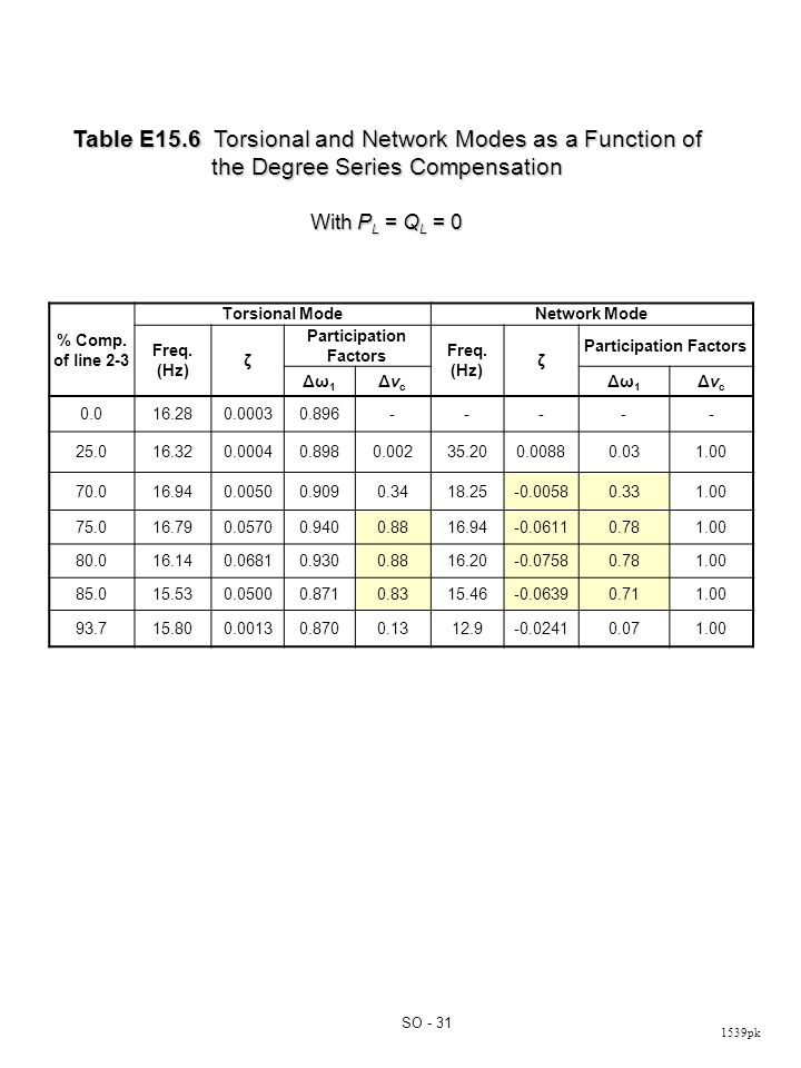 1539pk SO - 31 Table E15.6 Torsional and Network Modes as a Function of the Degree Series Compensation With P L = Q L = 0 % Comp.