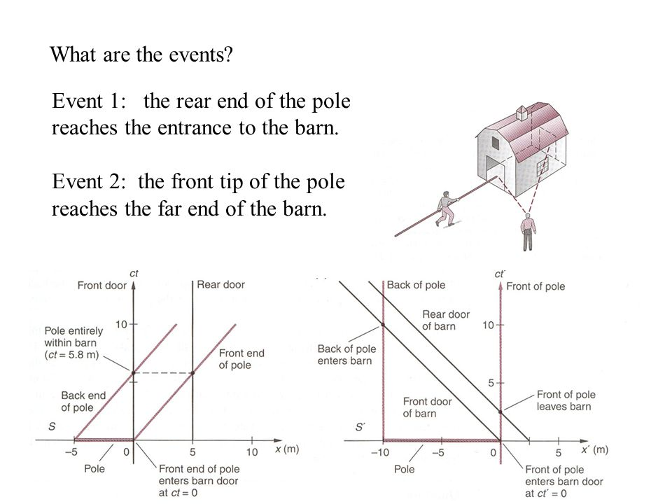 What are the events. Event 1: the rear end of the pole reaches the entrance to the barn.