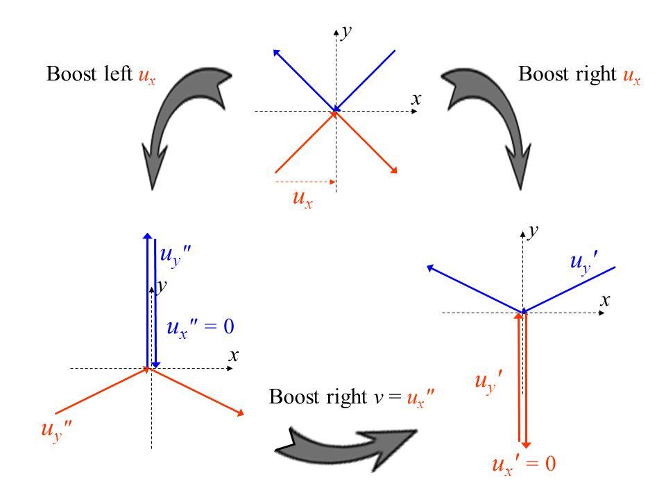 uy uy x y u y ′ u x ′ = 0 y u y u x = 0 x y Boost right u x Boost left u x uxux Boost right v = u x x