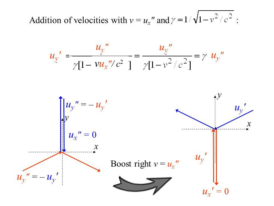 x y u y ′ u x ′ = 0 y u y = – u y ′ u x = 0 x Boost right v = u x Addition of velocities with v = u x and : u y ′ uy uy uy uy uy uy vu x / c 2