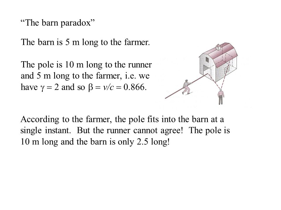 The barn paradox According to the farmer, the pole fits into the barn at a single instant.