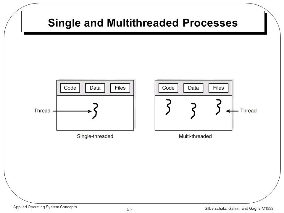 Silberschatz, Galvin, and Gagne  1999 5.3 Applied Operating System Concepts Single and Multithreaded Processes