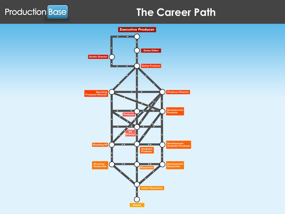 The Career Path