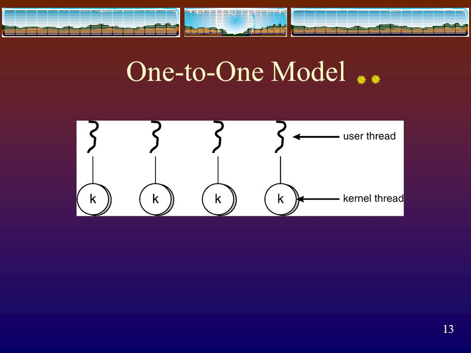 12 One-to-One Model  Each user thread maps to a kernel thread.  Provides more concurrency than the many-to-one  Drawback: creating a user thread re