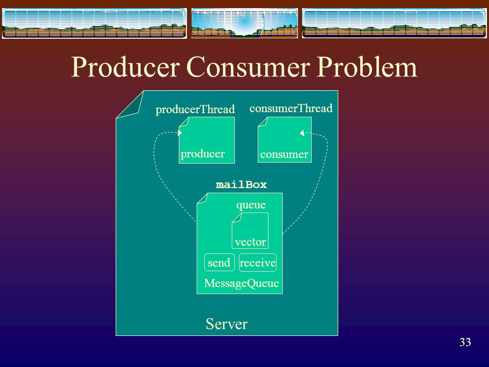 32 Producer Consumer Problem public class Server { public Server() { // first create the message buffer MessageQueue mailBox = new MessageQueue(); //